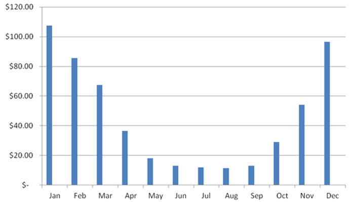 Natural Gas Usage In Summer